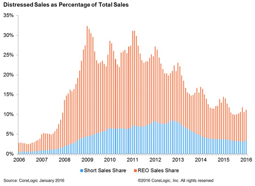 distressed-sales-2 2-16.png