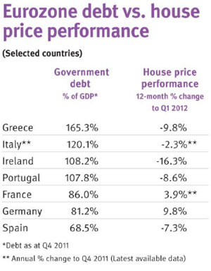 eurozone-debt-vs-house-price-performance-june-2012.jpg