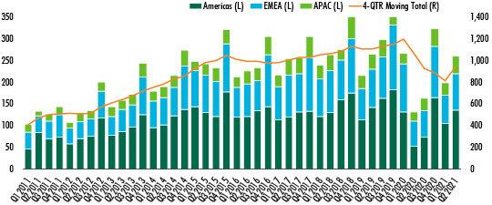 global-commercial-investment-data-for-2021-chart-1.jpg