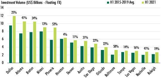 global-commercial-investment-data-for-2021-chart-2.jpg