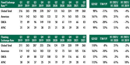 global-commercial-investment-data-for-2021-chart-5.jpg