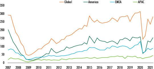 global-commercial-investment-data-for-2021-chart-6.jpg