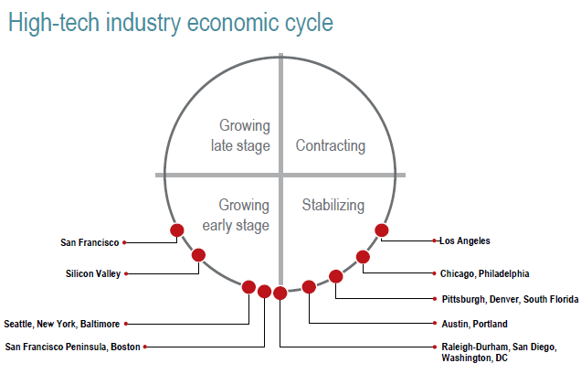high-tech-industry-economic-cycle-chart.png