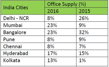 india-office-market-2017.jpg