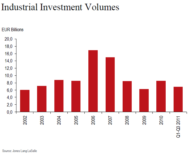 jll-insudtrial-investment-volumes-chart-1.jpg