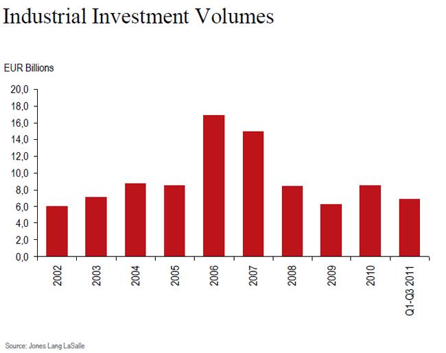 jll-insudtrial-investment-volumes-chart-1.jpg