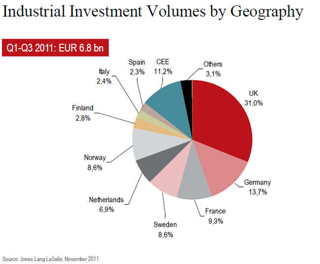jll-insudtrial-investment-volumes-chart-2.jpg