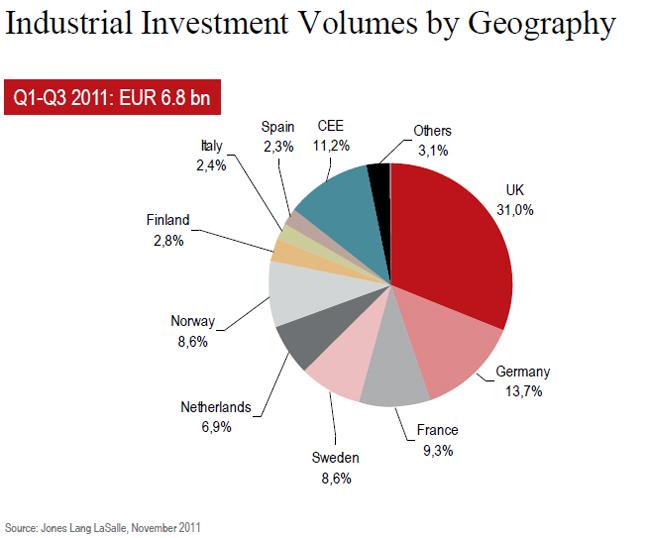 jll-insudtrial-investment-volumes-chart-2.jpg