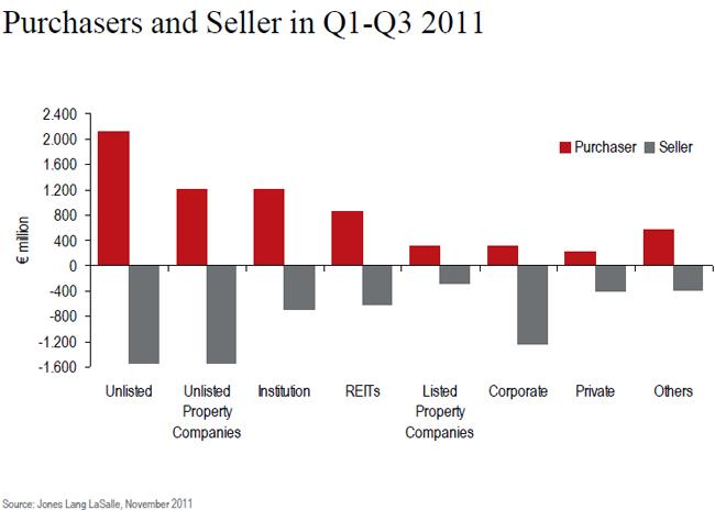 jll-insudtrial-investment-volumes-chart-3.jpg