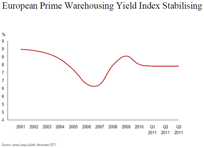 jll-insudtrial-investment-volumes-chart-4.jpg