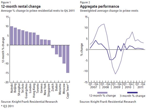 knight-frank-Prime-Global-Rental-Index-Q4-2011-chart-1.jpg