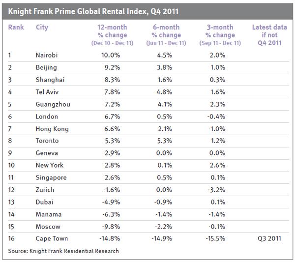 knight-frank-Prime-Global-Rental-Index-Q4-2011-chart-2.jpg
