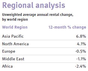 knight-frank-Prime-Global-Rental-Index-Q4-2011-chart-3.jpg