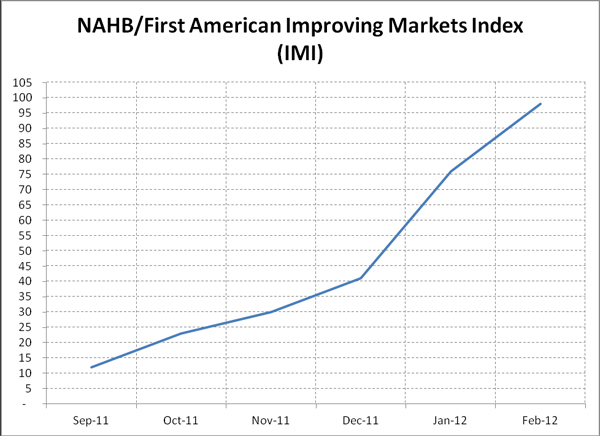 nahb-first-american-improving-markets-index-chart.jpg