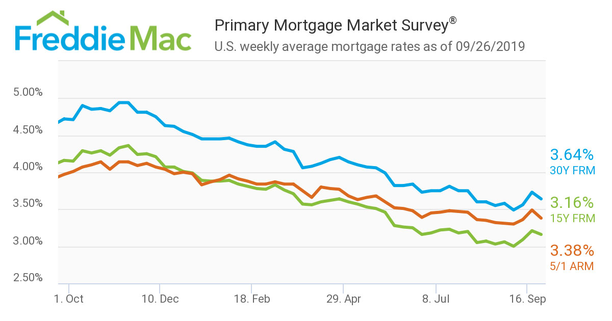 30 Year Mortgage Rates Chart Wells Fargo September A Volatile Month As Mortgage Rates Dip Again In