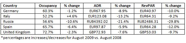 pr-str-international-report-2009-chart-4.jpg