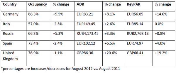 str-global-Performances-of-key-countries-in-August-2012-chart-4.jpg