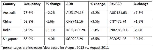 str-global-Performances-of-key-countries-in-August-2012-chart1.jpg