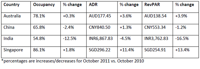 str-global-Performances-of-key-countries-in-October-2011-chart-5.jpg