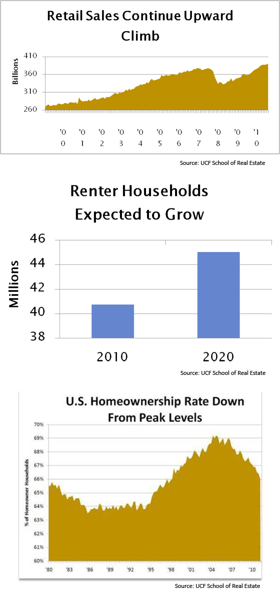 ucf-school-of-real-estate-charts-november-2011.jpg